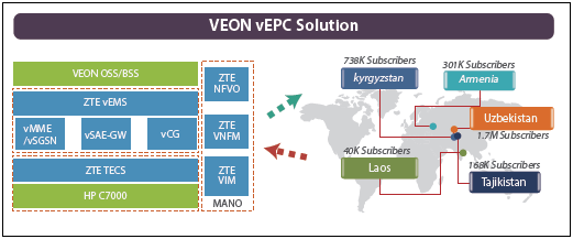 vEPC and digital transformation