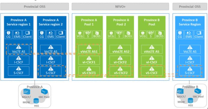 Centralized Deployment Solution - ZTE SDN/NFV